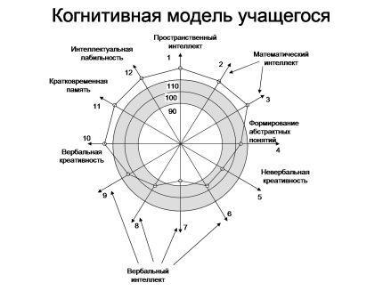 Радиус среднего круга на