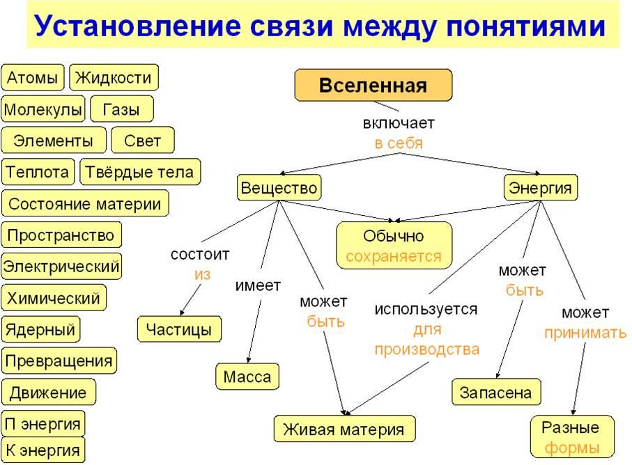 Такая схема организует и