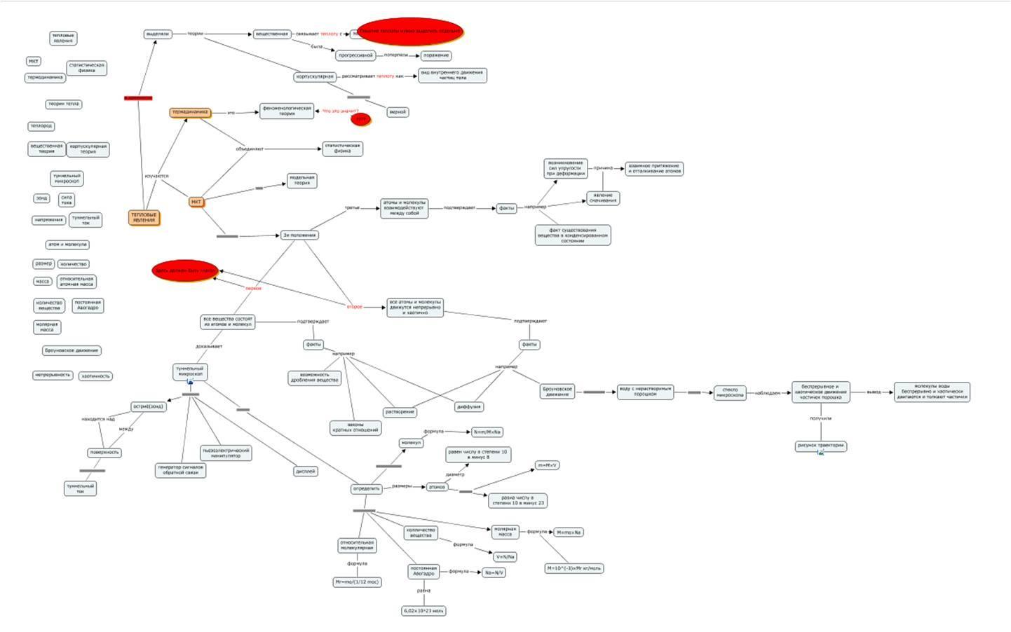 интелект карты 9 класс схема