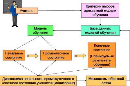 Структура Когнитивной